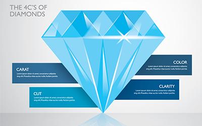 La qualità e il valore di un diamante sono determinati dalla sintesi di quattro fattori